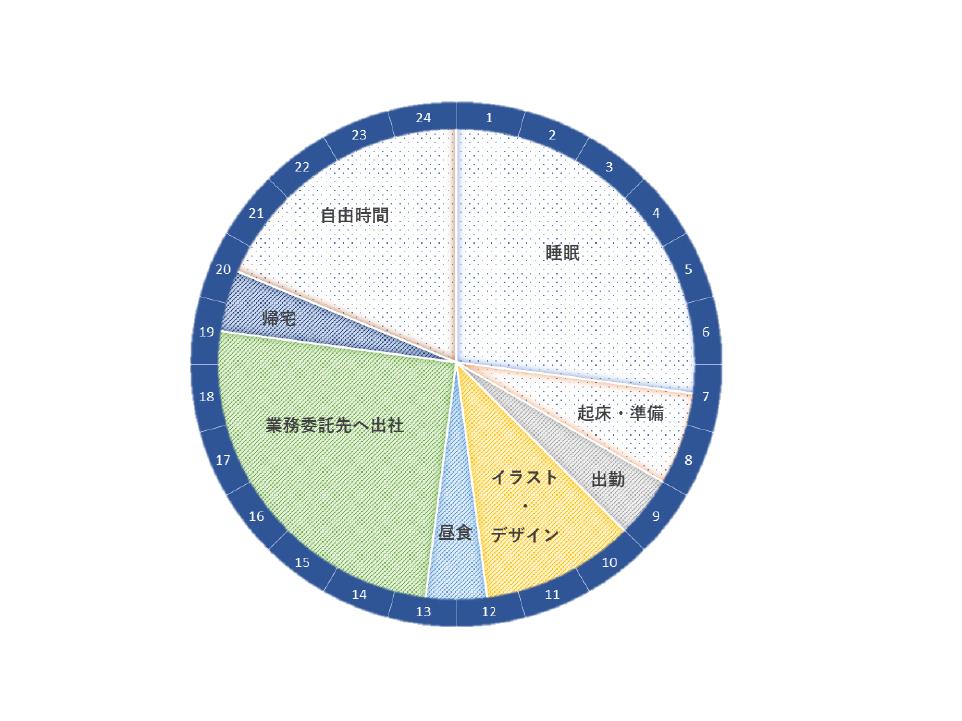 イラストレーターの1日のスケジュール【スタディサプリ 進路】
