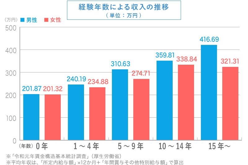 理容師・美容師の経験年数による収入の推移