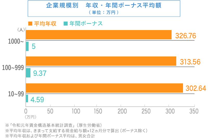 理容師・美容師の年収・年間ボーナス平均額(企業規模別)