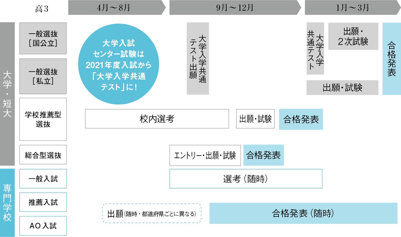 入試 日程 大学 国立